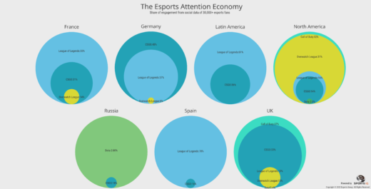 The Esports Attention Economy