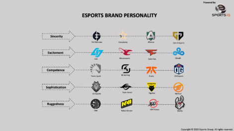 Branding in the Age of Esports