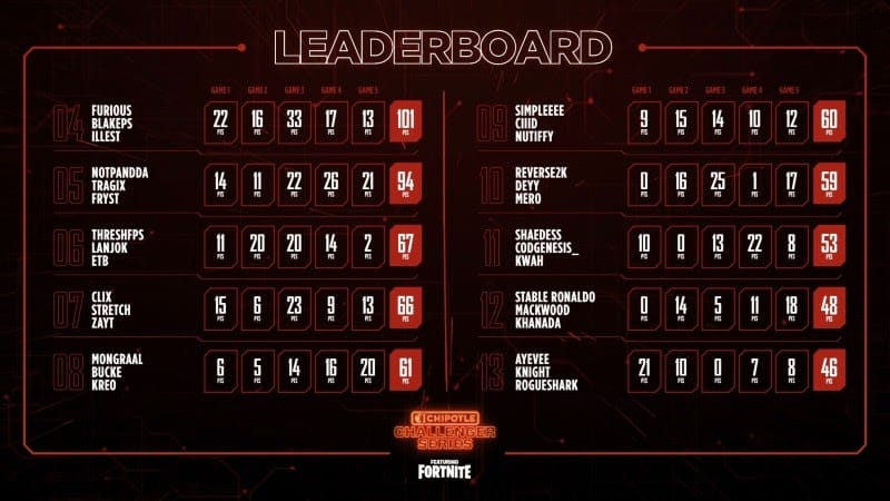 The leaderboard for the Chipotle Challenger Series showing placings from 4th to 13th