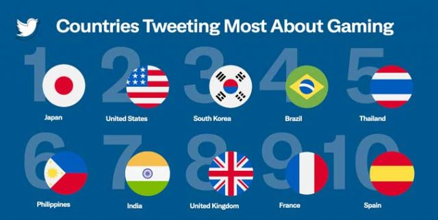 Philippines among countries high on tweeting esports, gaming